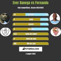 Ever Banega vs Fernando h2h player stats