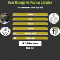 Ever Banega vs Franco Vazquez h2h player stats