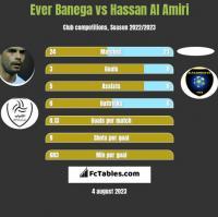 Ever Banega vs Hassan Al Amiri h2h player stats