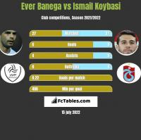 Ever Banega vs Ismail Koybasi h2h player stats