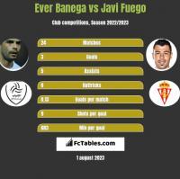 Ever Banega vs Javi Fuego h2h player stats