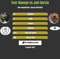 Ever Banega vs Javi Garcia h2h player stats
