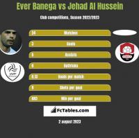 Ever Banega vs Jehad Al Hussein h2h player stats