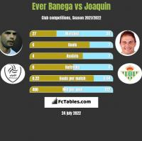 Ever Banega vs Joaquin h2h player stats