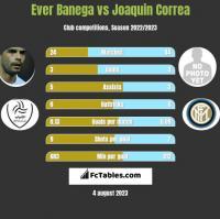 Ever Banega vs Joaquin Correa h2h player stats