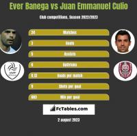 Ever Banega vs Juan Emmanuel Culio h2h player stats