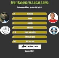 Ever Banega vs Lucas Leiva h2h player stats