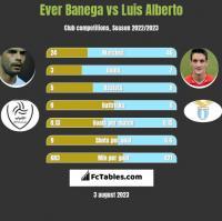 Ever Banega vs Luis Alberto h2h player stats