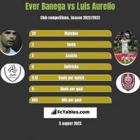 Ever Banega vs Luis Aurelio h2h player stats