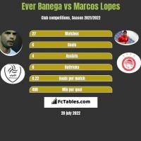 Ever Banega vs Marcos Lopes h2h player stats