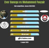 Ever Banega vs Mohammed Fouzair h2h player stats