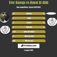 Ever Banega vs Nawaf Al-Abid h2h player stats