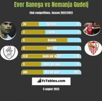 Ever Banega vs Nemanja Gudelj h2h player stats