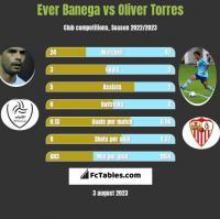 Ever Banega vs Oliver Torres h2h player stats