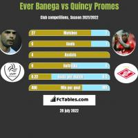 Ever Banega vs Quincy Promes h2h player stats