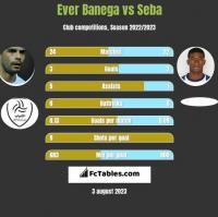 Ever Banega vs Seba h2h player stats