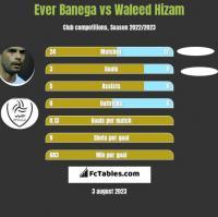 Ever Banega vs Waleed Hizam h2h player stats