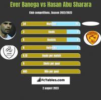 Ever Banega vs Hasan Abu Sharara h2h player stats