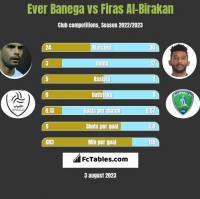 Ever Banega vs Firas Al-Birakan h2h player stats