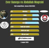 Ever Banega vs Abdullah Magrshi h2h player stats
