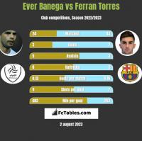 Ever Banega vs Ferran Torres h2h player stats