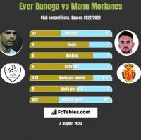 Ever Banega vs Manu Morlanes h2h player stats