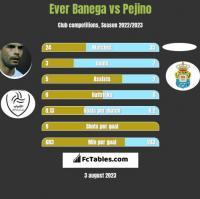Ever Banega vs Pejino h2h player stats