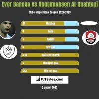 Ever Banega vs Abdulmohsen Al-Quahtani h2h player stats