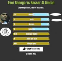Ever Banega vs Nasser Al Omran h2h player stats