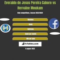 Everaldo de Jesus Pereira Cabore vs Hervaine Moukam h2h player stats
