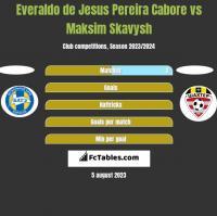 Everaldo de Jesus Pereira Cabore vs Maksim Skavysh h2h player stats