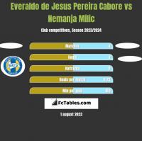 Everaldo de Jesus Pereira Cabore vs Nemanja Milic h2h player stats