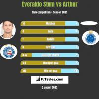 Everaldo Stum vs Arthur h2h player stats