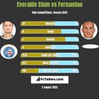 Everaldo Stum vs Fernandao h2h player stats