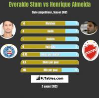 Everaldo Stum vs Henrique Almeida h2h player stats
