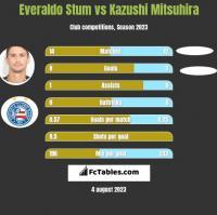 Everaldo Stum vs Kazushi Mitsuhira h2h player stats