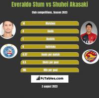 Everaldo Stum vs Shuhei Akasaki h2h player stats