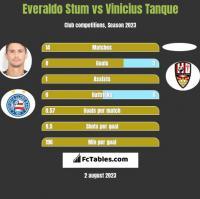 Everaldo Stum vs Vinicius Tanque h2h player stats