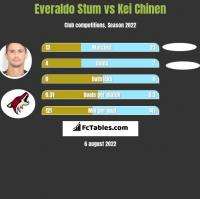 Everaldo Stum vs Kei Chinen h2h player stats