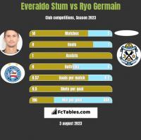 Everaldo Stum vs Ryo Germain h2h player stats