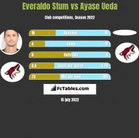 Everaldo Stum vs Ayase Ueda h2h player stats