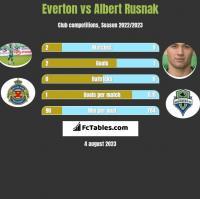Everton vs Albert Rusnak h2h player stats