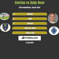 Everton vs Andy Rose h2h player stats