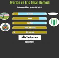 Everton vs Eric Daian Remedi h2h player stats