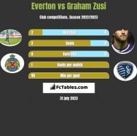 Everton vs Graham Zusi h2h player stats