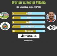 Everton vs Hector Villalba h2h player stats