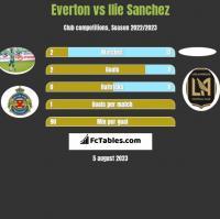 Everton vs Ilie Sanchez h2h player stats