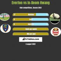 Everton vs In-Beom Hwang h2h player stats