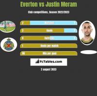 Everton vs Justin Meram h2h player stats