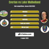 Everton vs Luke Mulholland h2h player stats